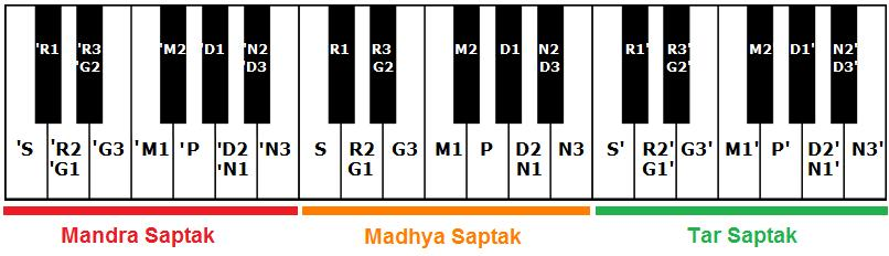 Notation In Carnatic Music