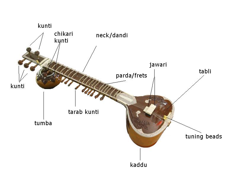 joyful noise music classes: september 2013 sitar parts diagram #5