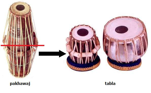 Chapter 01 Introduction To The Tabla